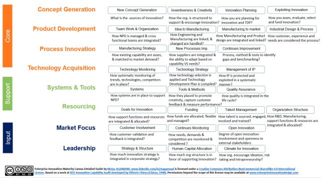 Enterprise Innovation Audit Maturity Canvas Detailed Guide